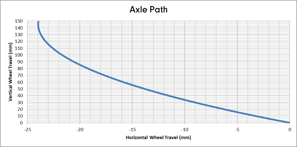 Deviate Cycles Highlander 150 - Axel Path