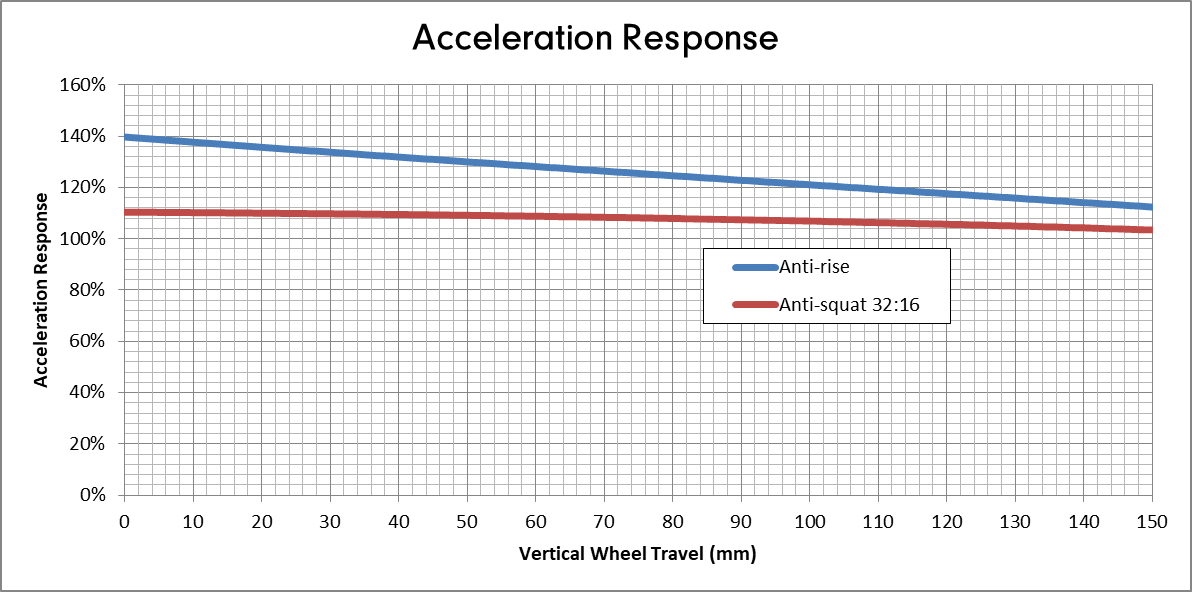 Deviate Cycles Highlander 150 - Acceleration response